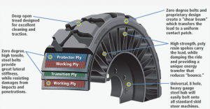 Michelin Tweel Airless Tire Cutaway Photo credit: http://www.michelintweel.com/whyTweel.html